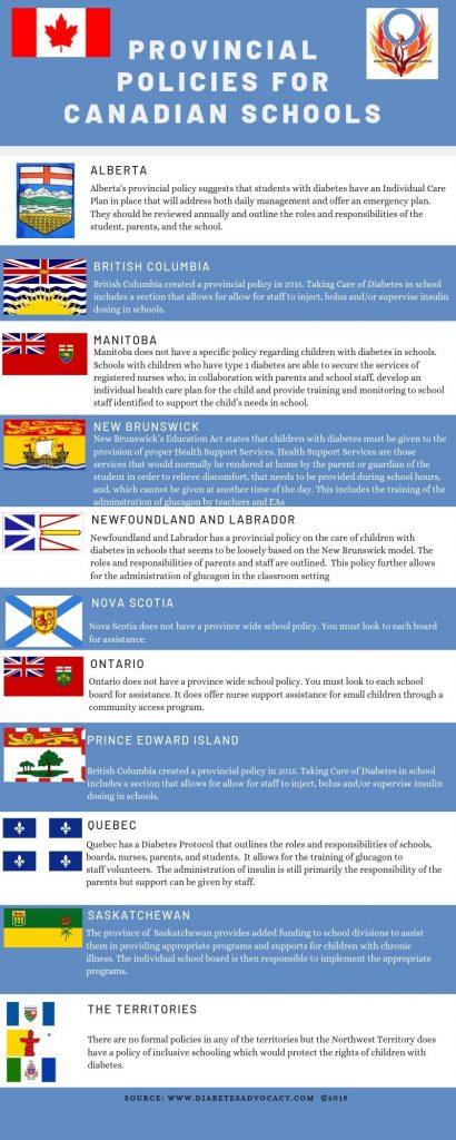 canadian policies for children in school
