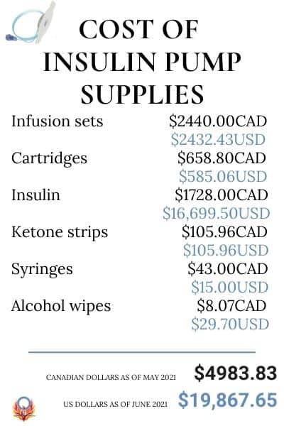 cost of pumping insulin in the US and Canada